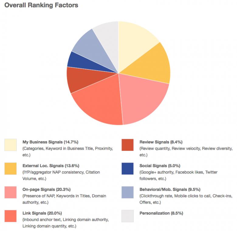 Moz ranking factoren voor lokale zoekmachine optimalisatie